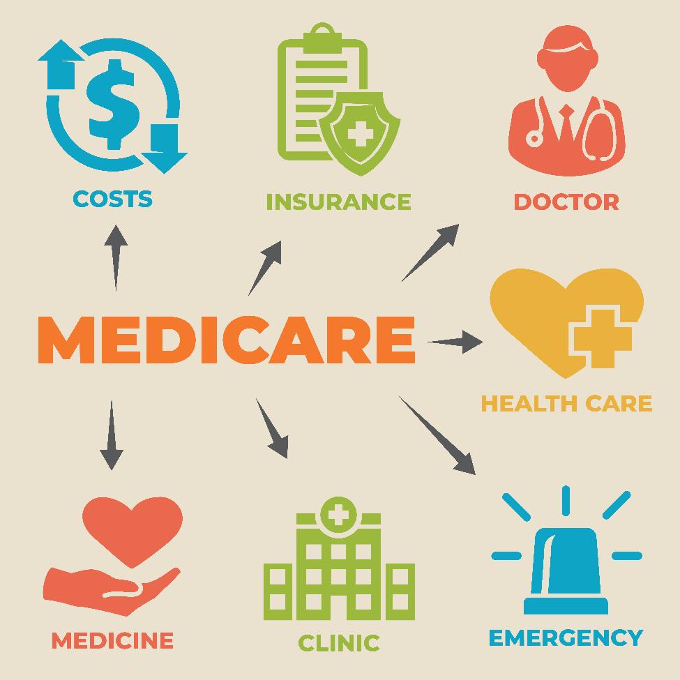 Medicare Parts A, B, C and D